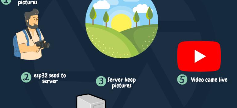 ESP32Cam TimeLapse + NodeJS Server